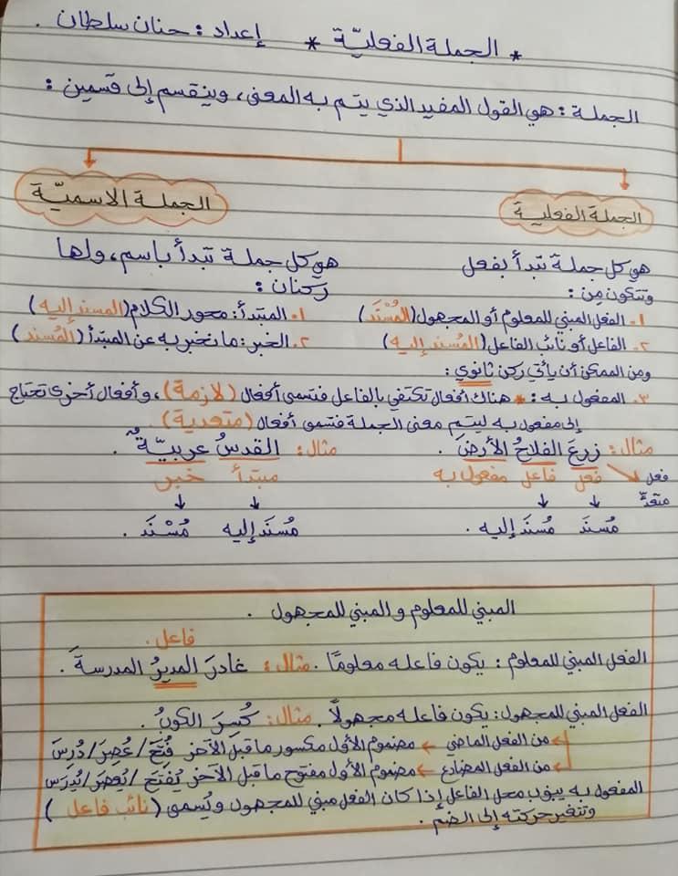 بالصور شرح وحدة الجملة الفعلية مادة اللغة العربية للصف الثامن الفصل الاول 2020