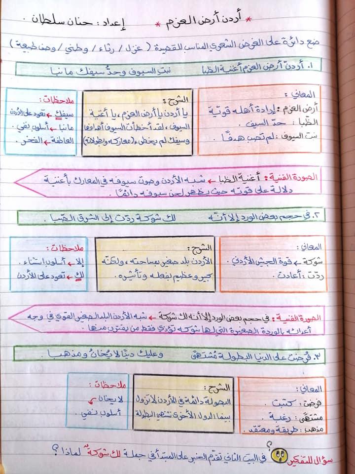 بالصور شرح درس الاردن بلد العزم مادة اللغة العربية للصف الثامن الفصل الاول 2020
