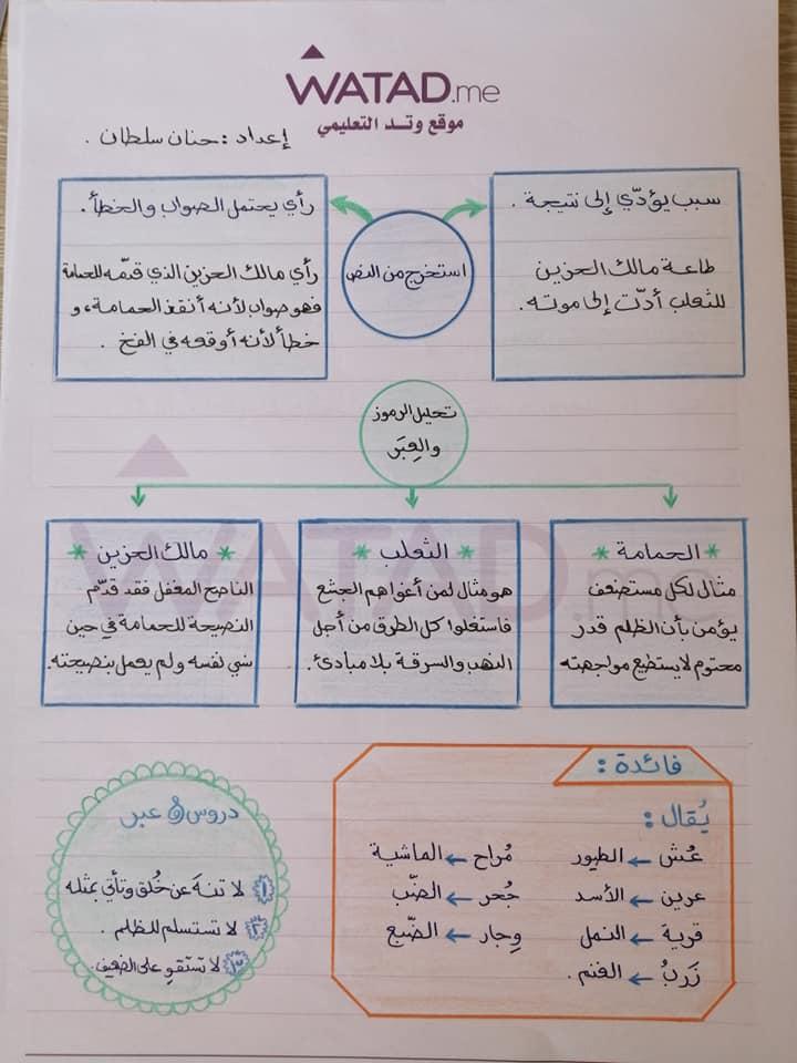 شرح درس الحمامة و الثعلب و مالك الحزين مادة اللغة العربية للصف التاسع الفصل الاول وحدة قصة و عبرة