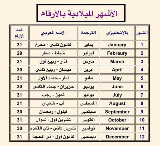 الاشهر الميلادية و ترتيبها للعام كاملا في العالم العربي