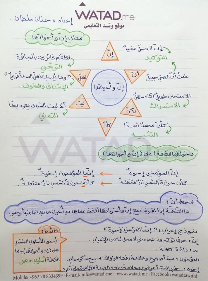 بالصور شرح درس ان و اخواتها مادة اللغة العربية للصف التاسع الفصل الاول 2020
