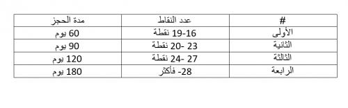 تعليمات نظام النقاط المرورية للعام 2018