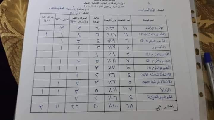 نموذج جدول مواصفات الاختبار النهائي لمادة الرياضيات للصف الرابع الفصل الاول 2020