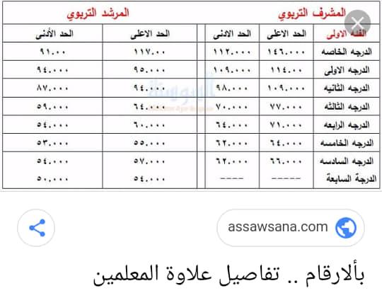 بالتفصيل و الارقام علاوات موظفي وزارة التربية و التعليم معلمين فئة اولى و ثانية ومشرفين